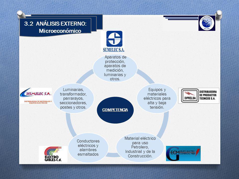 3.2 ANÁLISIS EXTERNO: Microeconómico COMPETENCIA Aparatos de protección, aparatos de medición, luminarias y otros. Equipos y materiales eléctricos par