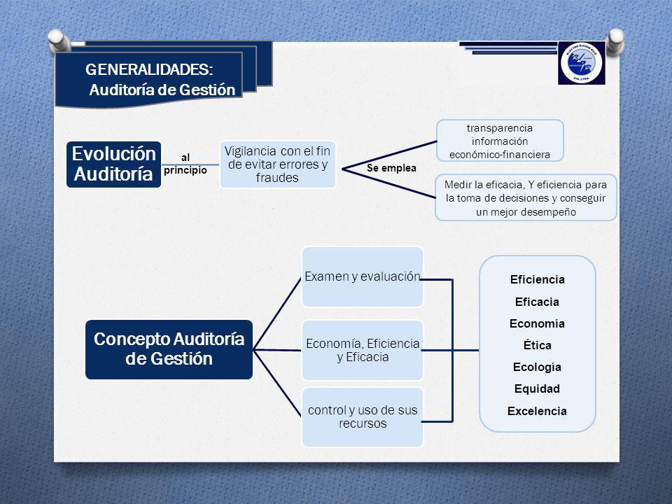 GENERALIDADES: Auditoría de Gestión Evolución Auditoría Vigilancia con el fin de evitar errores y fraudes Concepto Auditoría de Gestión Examen y evalu