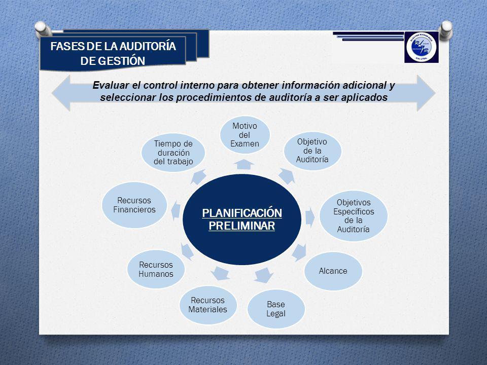 PLANIFICACIÓN PRELIMINAR Motivo del Examen Objetivo de la Auditoría Objetivos Específicos de la Auditoría Alcance Base Legal Recursos Materiales Recur
