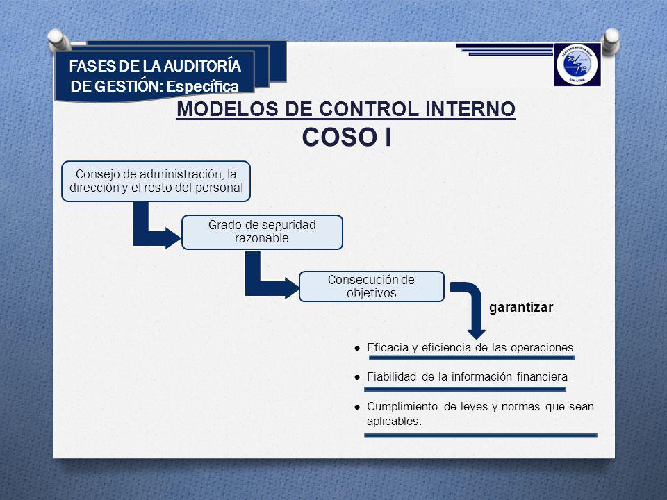 MODELOS DE CONTROL INTERNO COSO I Eficacia y eficiencia de las operaciones Fiabilidad de la información financiera Cumplimiento de leyes y normas que