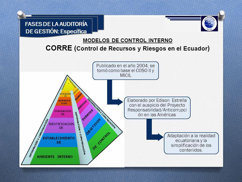MODELOS DE CONTROL INTERNO CORRE ( Control de Recursos y Riesgos en el Ecuador ) Publicado en el año 2004, se tomó como base el COSO II y MICIL Adapta
