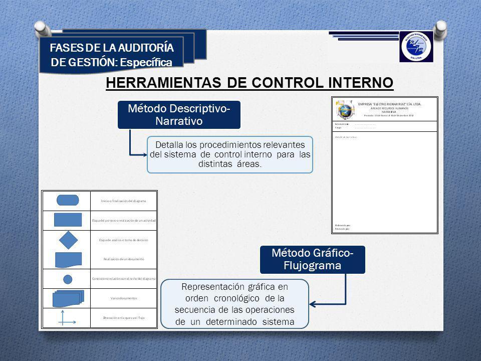 HERRAMIENTAS DE CONTROL INTERNO Método Descriptivo- Narrativo Detalla los procedimientos relevantes del sistema de control interno para las distintas