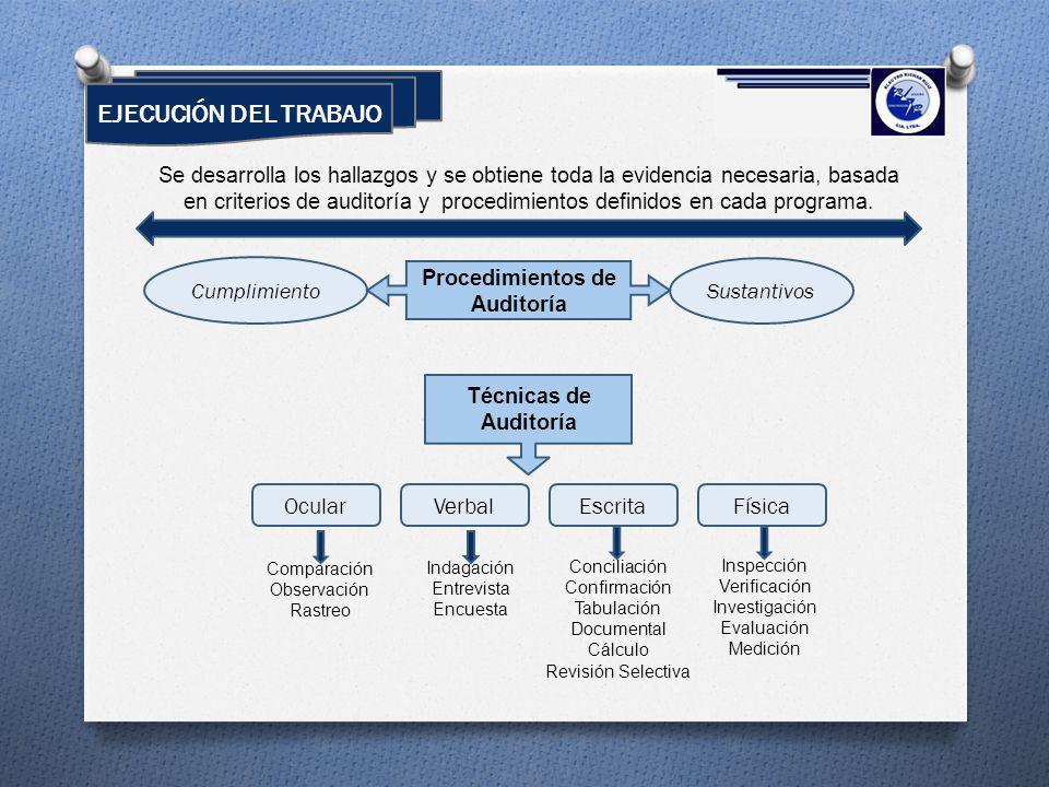 EJECUCIÓN DEL TRABAJO Se desarrolla los hallazgos y se obtiene toda la evidencia necesaria, basada en criterios de auditoría y procedimientos definido