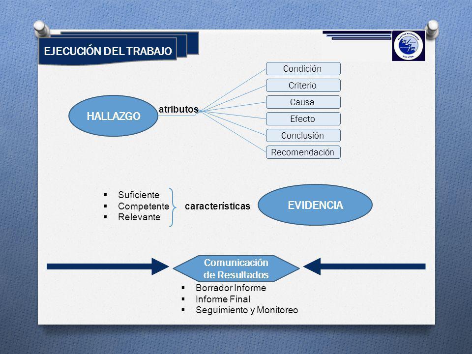 EJECUCIÓN DEL TRABAJO HALLAZGO Condición Criterio Causa Recomendación Efecto Conclusión EVIDENCIA atributos características Suficiente Competente Rele