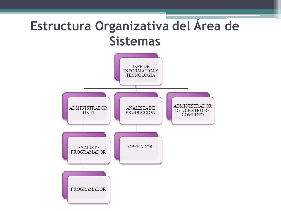 Estructura Organizativa del Área de Sistemas JEFE DE INFORMATICA Y TECNOLOGIA ADMINISTRADOR DE TI ANALISTA PROGRAMADOR PROGRAMADOR ANALISTA DE PRODUCCION OPERADOR ADMINISTRADOR DEL CENTRO DE COMPUTO