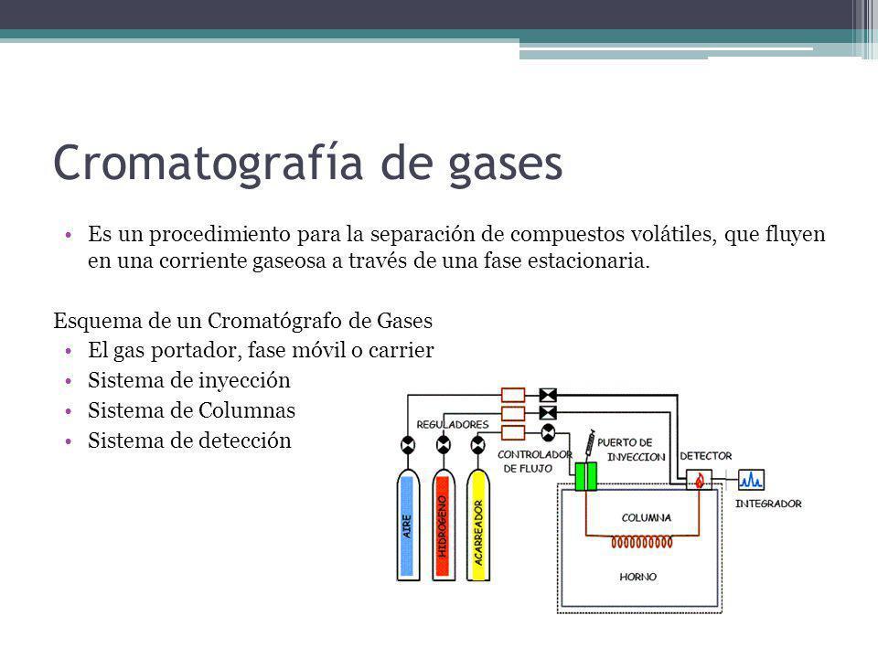 Cromatografía de gases Es un procedimiento para la separación de compuestos volátiles, que fluyen en una corriente gaseosa a través de una fase estaci