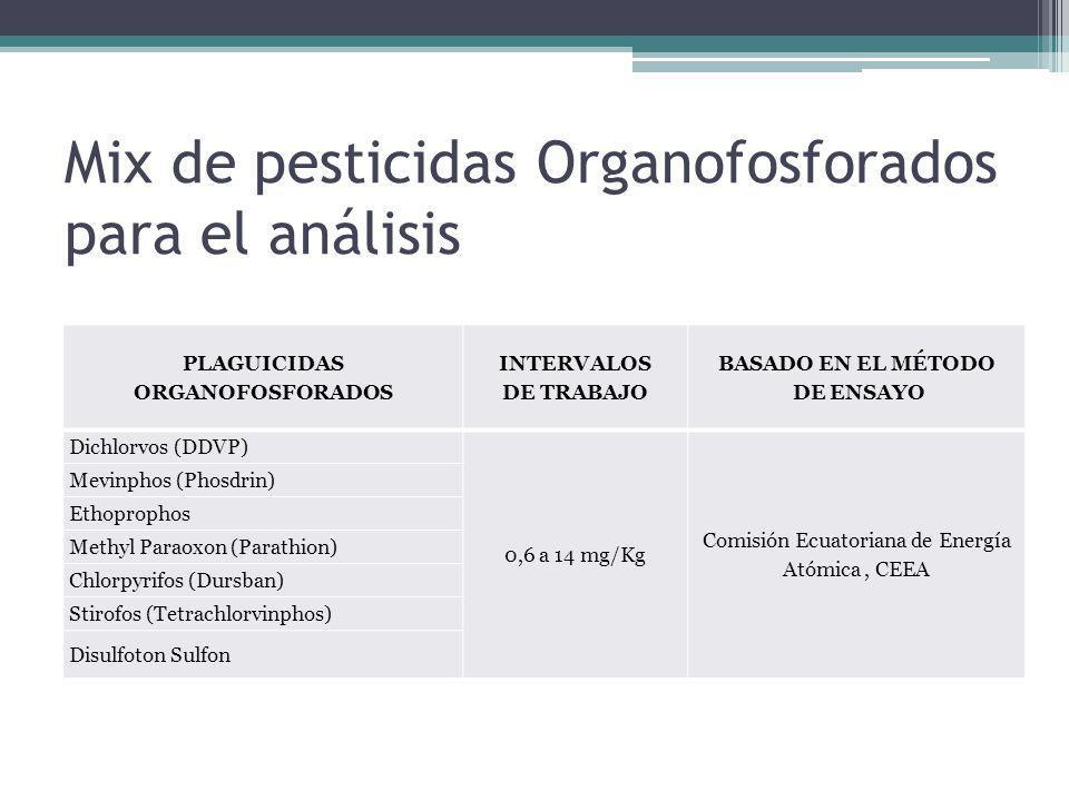 Mix de pesticidas Organofosforados para el análisis PLAGUICIDAS ORGANOFOSFORADOS INTERVALOS DE TRABAJO BASADO EN EL MÉTODO DE ENSAYO Dichlorvos (DDVP)