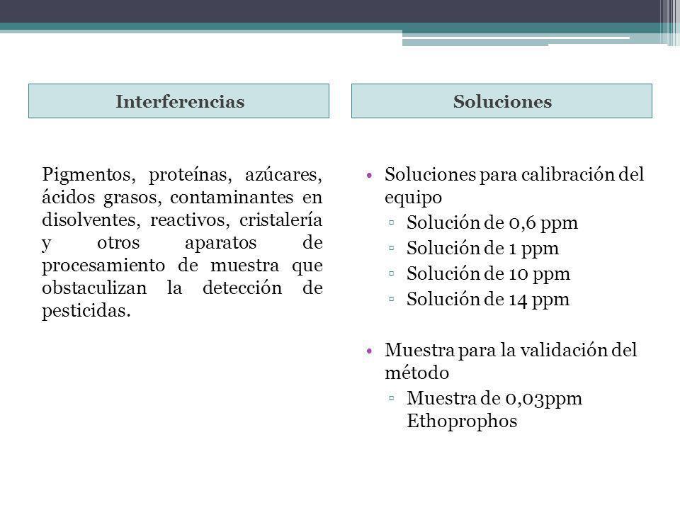 InterferenciasSoluciones Pigmentos, proteínas, azúcares, ácidos grasos, contaminantes en disolventes, reactivos, cristalería y otros aparatos de proce