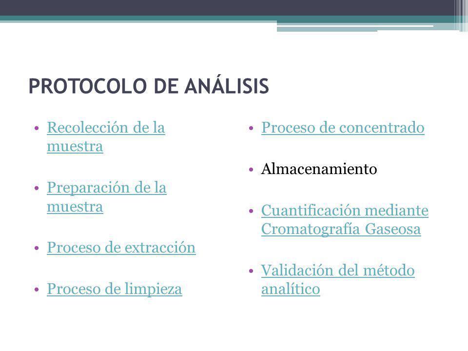 PROTOCOLO DE ANÁLISIS Recolección de la muestraRecolección de la muestra Preparación de la muestraPreparación de la muestra Proceso de extracción Proc