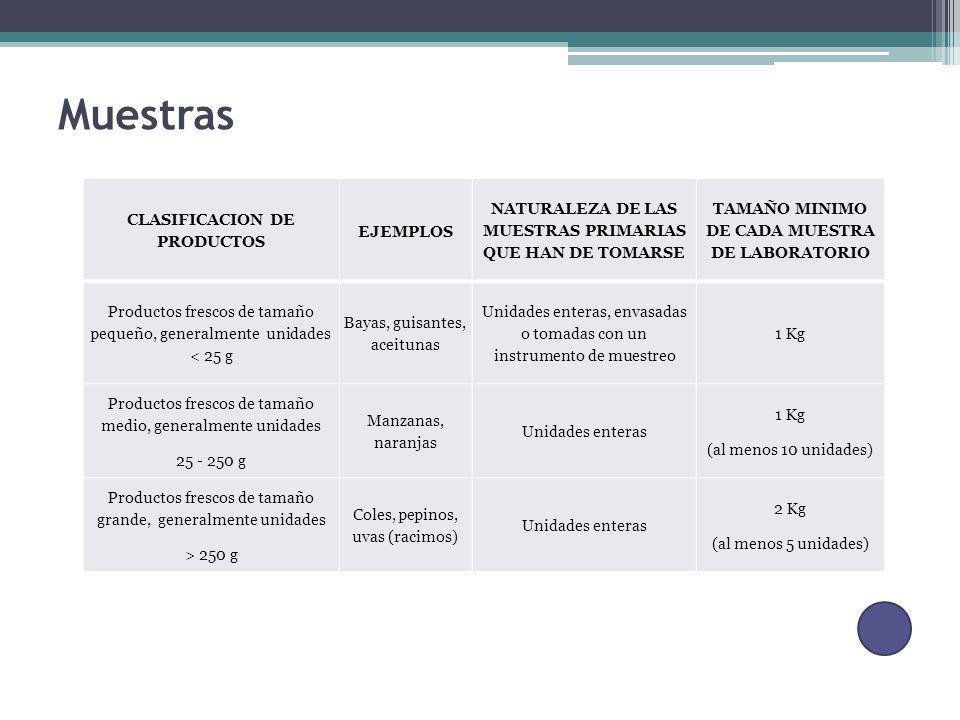 Muestras CLASIFICACION DE PRODUCTOS EJEMPLOS NATURALEZA DE LAS MUESTRAS PRIMARIAS QUE HAN DE TOMARSE TAMAÑO MINIMO DE CADA MUESTRA DE LABORATORIO Prod