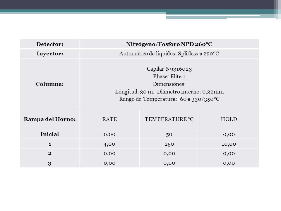 Detector:Nitrógeno/Fosforo NPD 260°C Inyector:Automático de líquidos. Splitless a 250°C Columna: Capilar N9316023 Phase: Elite 1 Dimensiones: Longitud