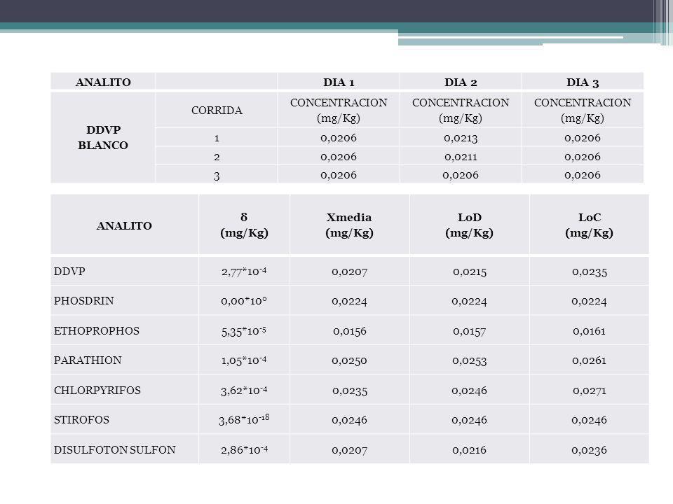 ANALITO δ (mg/Kg) Xmedia (mg/Kg) LoD (mg/Kg) LoC (mg/Kg) DDVP2,77*10 -4 0,02070,02150,0235 PHOSDRIN0,00*10 0 0,0224 ETHOPROPHOS5,35*10 -5 0,01560,0157