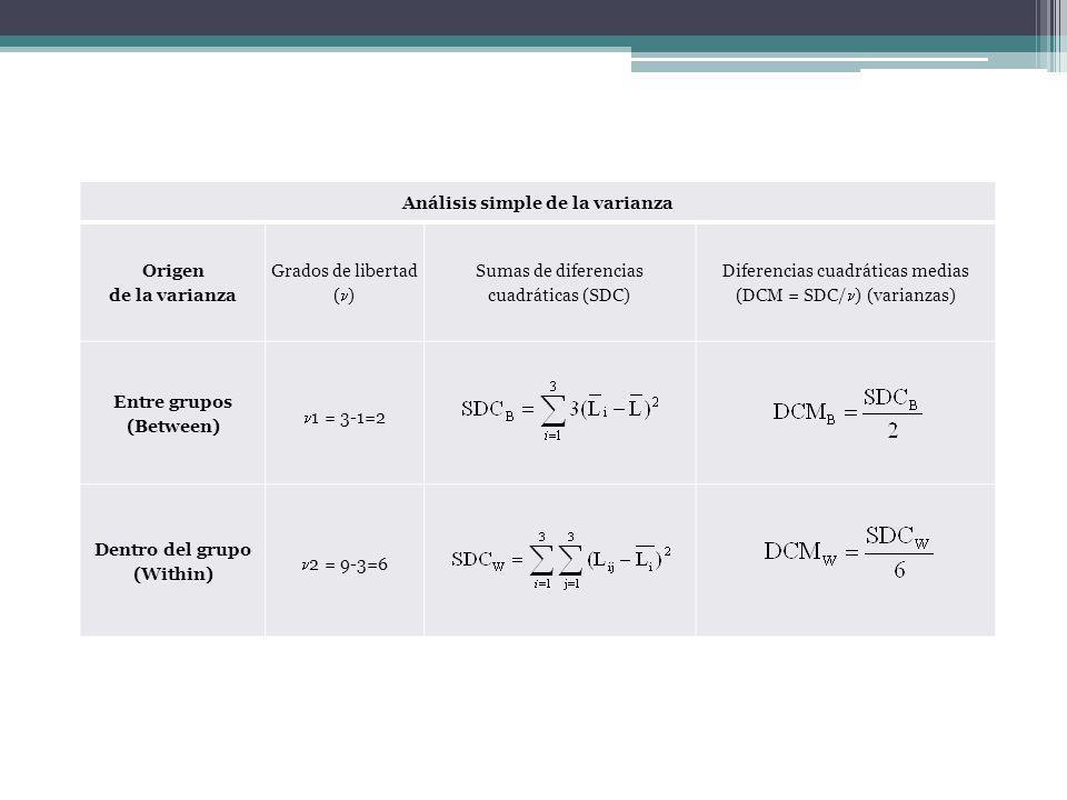 Análisis simple de la varianza Origen de la varianza Grados de libertad ( ) Sumas de diferencias cuadráticas (SDC) Diferencias cuadráticas medias (DCM