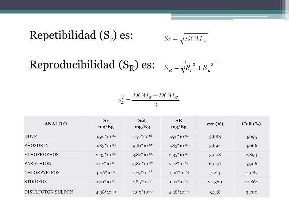 Repetibilidad (S r ) es: Reproducibilidad (S R ) es: ANALITO Sr mg/Kg S2L mg/Kg SR mg/Kg cvr (%)CVR (%) DDVP1,92*10 -04 1,52*10 -06 1,92*10 -04 3,6883