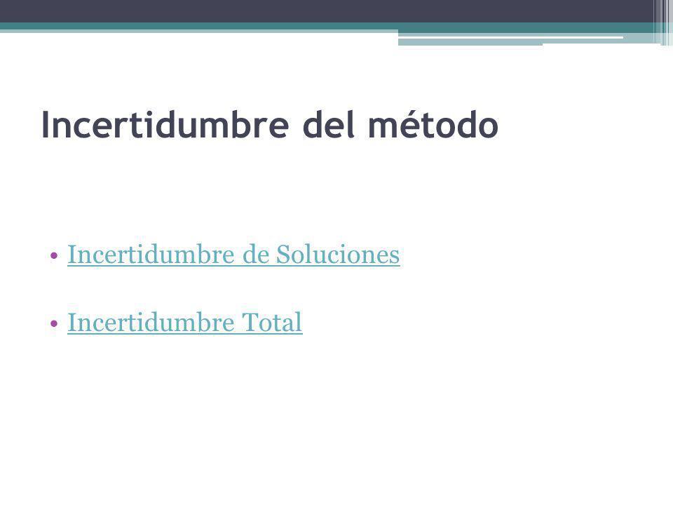 Incertidumbre del método Incertidumbre de Soluciones Incertidumbre Total