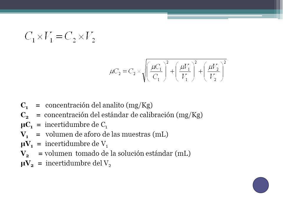 C 1 = concentración del analito (mg/Kg) C 2 = concentración del estándar de calibración (mg/Kg) µC 1 = incertidumbre de C 1 V 1 = volumen de aforo de