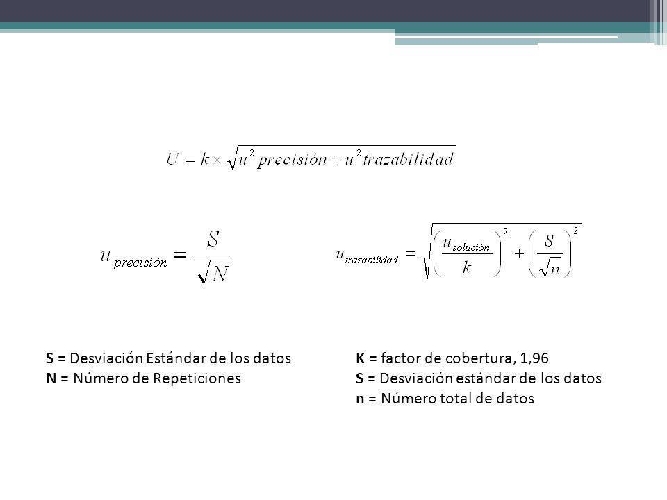 S = Desviación Estándar de los datos N = Número de Repeticiones K = factor de cobertura, 1,96 S = Desviación estándar de los datos n = Número total de