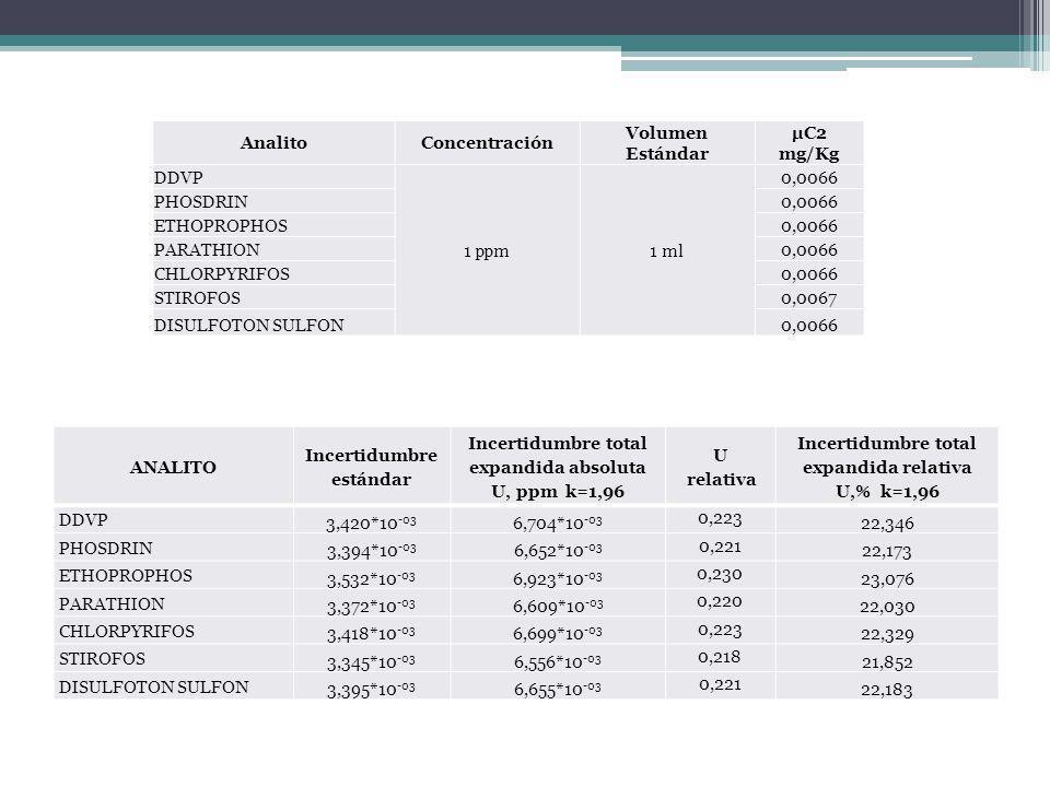 AnalitoConcentración Volumen Estándar µC2 mg/Kg DDVP 1 ppm1 ml 0,0066 PHOSDRIN0,0066 ETHOPROPHOS0,0066 PARATHION0,0066 CHLORPYRIFOS0,0066 STIROFOS0,00