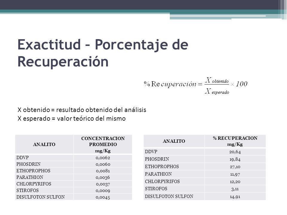 Exactitud – Porcentaje de Recuperación X obtenido = resultado obtenido del análisis X esperado = valor teórico del mismo ANALITO % RECUPERACION mg/Kg