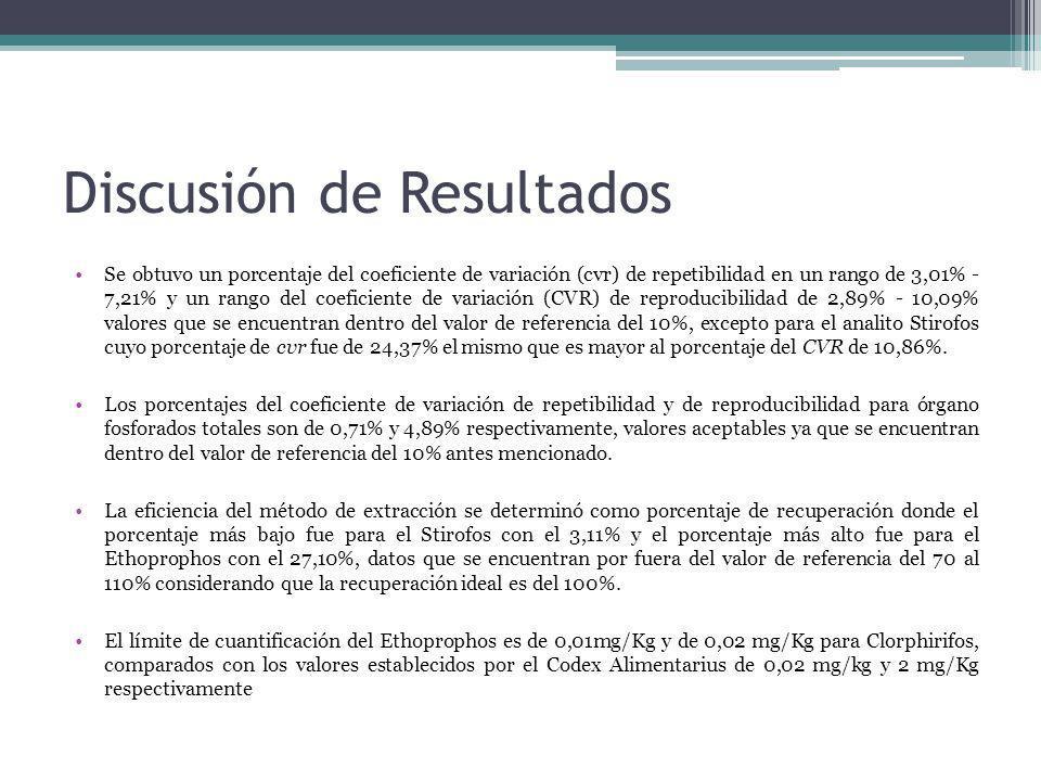 Discusión de Resultados Se obtuvo un porcentaje del coeficiente de variación (cvr) de repetibilidad en un rango de 3,01% - 7,21% y un rango del coefic