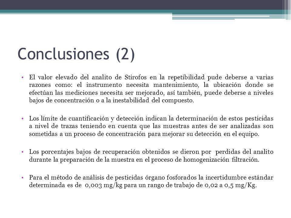 Conclusiones (2) El valor elevado del analito de Stirofos en la repetibilidad pude deberse a varias razones como: el instrumento necesita mantenimient
