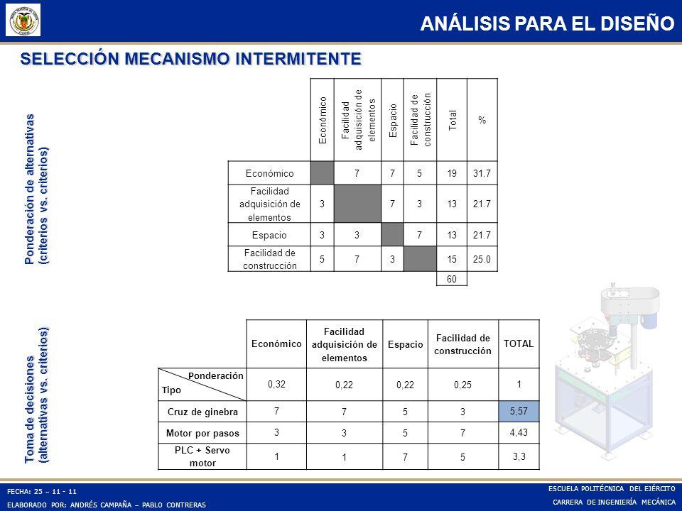 FECHA: 25 – 11 - 11 ELABORADO POR: ANDRÉS CAMPAÑA – PABLO CONTRERAS ESCUELA POLITÉCNICA DEL EJÉRCITO CARRERA DE INGENIERÍA MECÁNICA ANÁLISIS PARA EL D