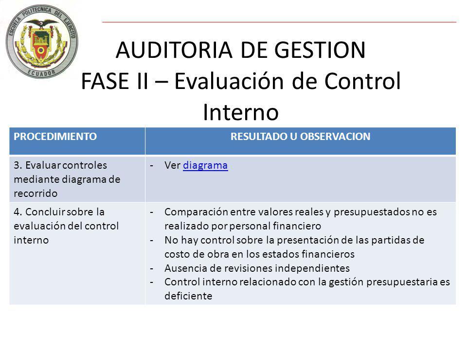 AUDITORIA DE GESTION FASE II – Evaluación de Control Interno PROCEDIMIENTORESULTADO U OBSERVACION 3.