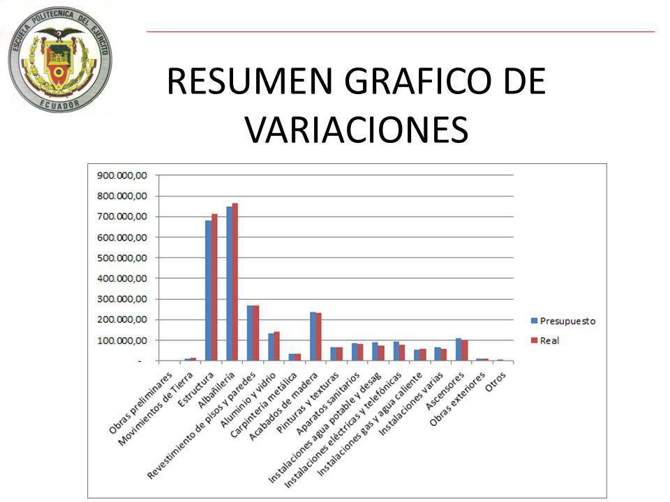 RESUMEN GRAFICO DE VARIACIONES