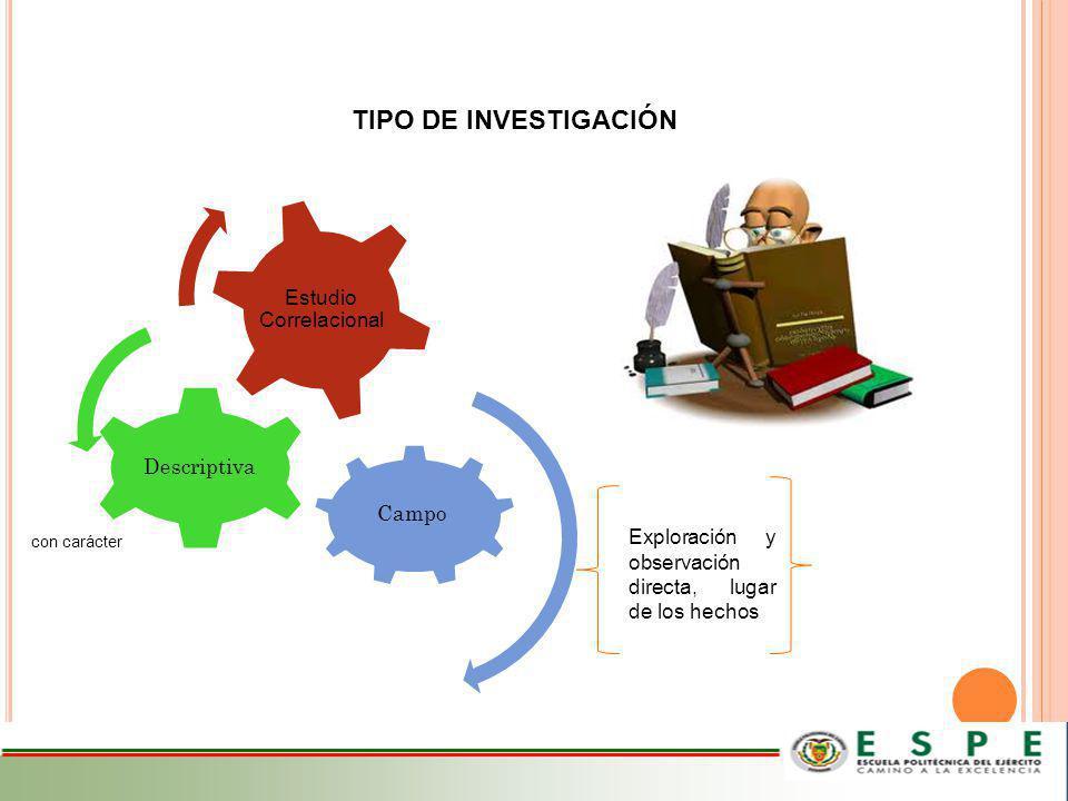 Campo Descriptiva Estudio Correlacional TIPO DE INVESTIGACIÓN Exploración y observación directa, lugar de los hechos con carácter