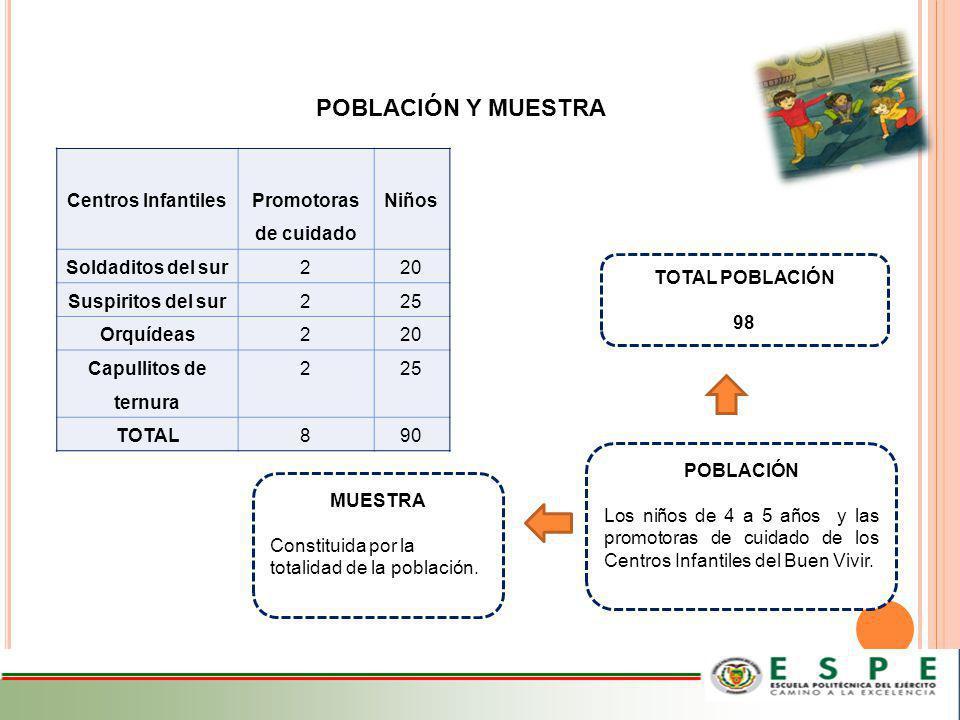 POBLACIÓN Y MUESTRA Centros Infantiles Promotoras de cuidado Niños Soldaditos del sur220 Suspiritos del sur225 Orquídeas220 Capullitos de ternura 225