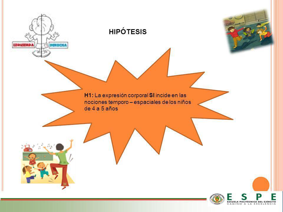 HIPÓTESIS H1: La expresión corporal SI incide en las nociones temporo – espaciales de los niños de 4 a 5 años