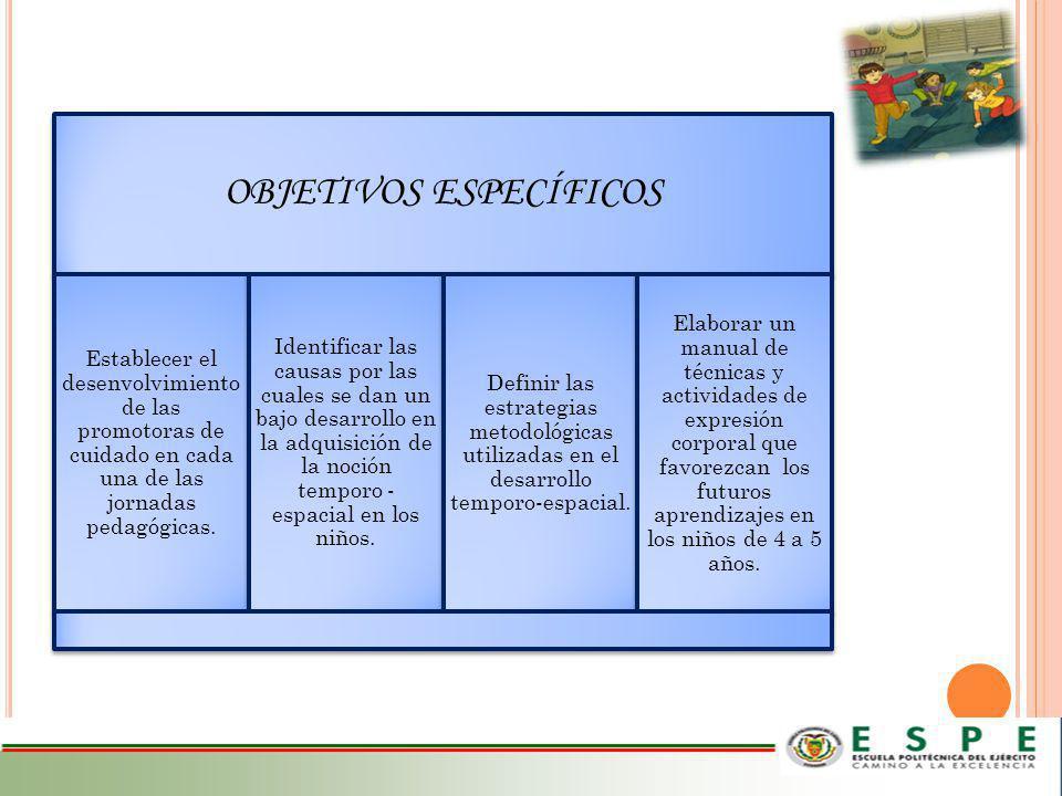 ELEMENTOS DE LA TEMPORALIDAD Orientación Temporal Estructuración Temporal Organización Temporal