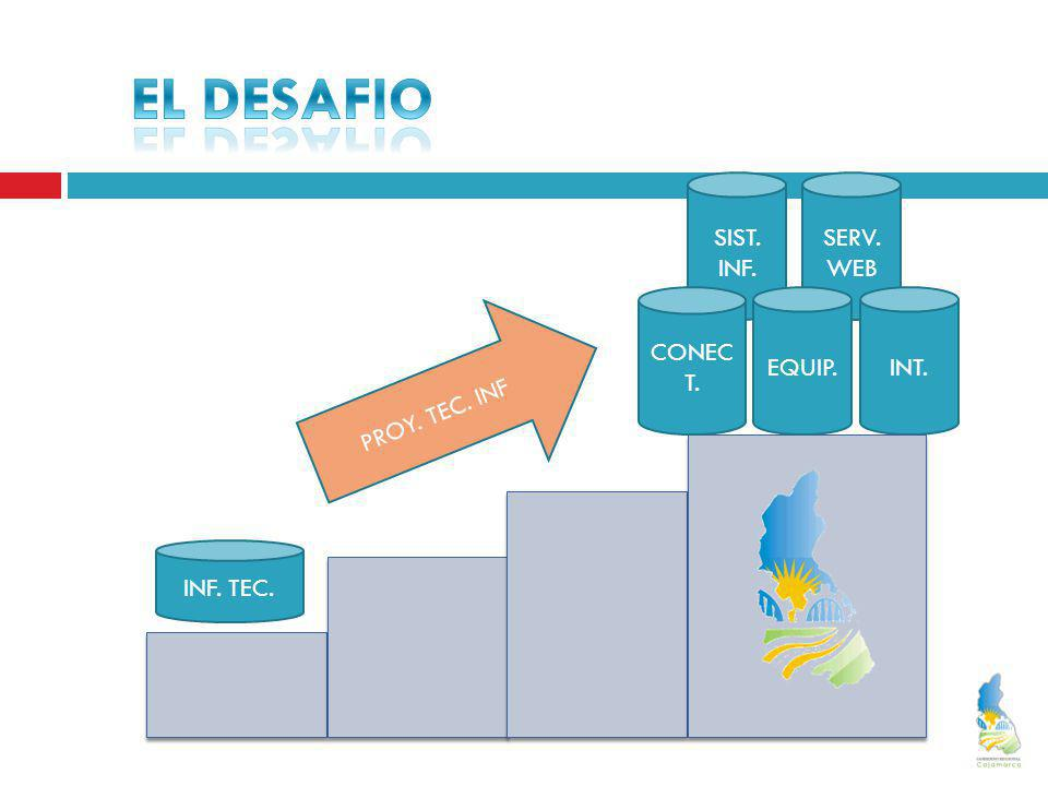 INF. TEC. SIST. INF. SERV. WEB INT.EQUIP. PROY. TEC. INF CONEC T.