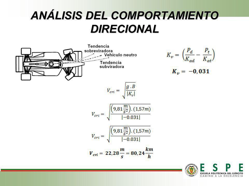 ANÁLISIS DEL COMPORTAMIENTO DIRECIONAL