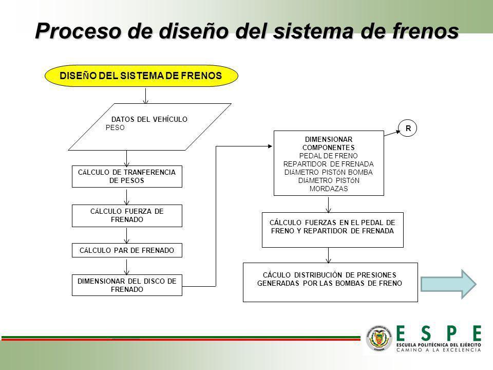 Proceso de diseño del sistema de frenos C Á LCULO DE TRANFERENCIA DE PESOS DISE Ñ O DEL SISTEMA DE FRENOS C Á LCULO FUERZA DE FRENADO C Á LCULO PAR DE