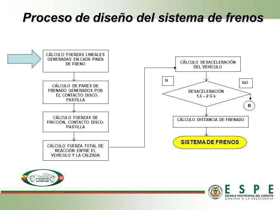 Proceso de diseño del sistema de frenos DESACELERACIÓN 1,6 – 2 G´s SISTEMA DE FRENOS SI NO CÁLCULO FUERZAS LINEALES GENERADAS EN CADA PINZA DE FRENO C