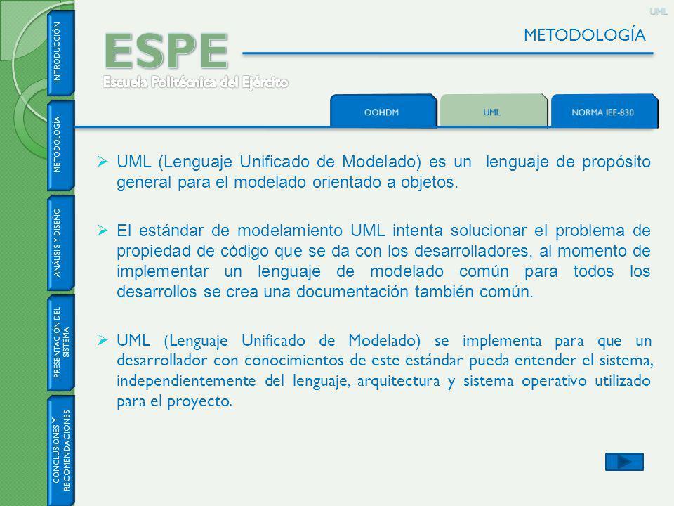 INTRODUCCIÓN CONCLUSIONES Y RECOMENDACIONES METODOLOGÍA ANÁLISI S Y DISEÑO PRESENTACIÓN DEL SISTEMA METODOLOGÍAUML UML (Lenguaje Unificado de Modelado