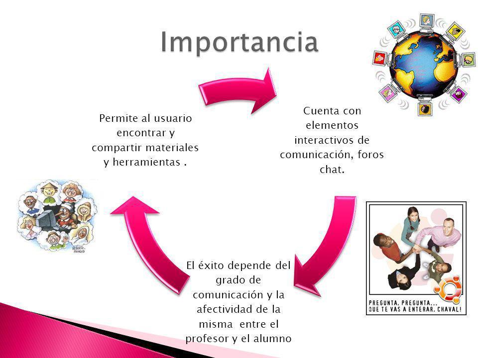 Cuenta con elementos interactivos de comunicación, foros chat. El éxito depende del grado de comunicación y la afectividad de la misma entre el profes