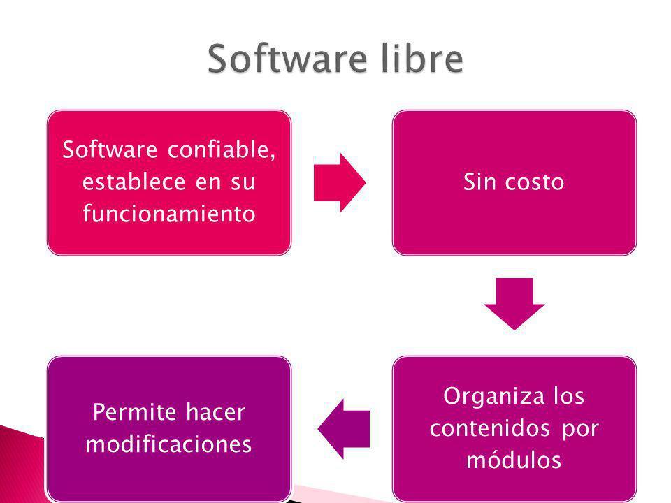 Software confiable, establece en su funcionamiento Sin costo Organiza los contenidos por módulos Permite hacer modificaciones