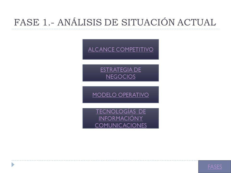 FASE 1.- ANÁLISIS DE SITUACIÓN ACTUAL ALCANCE COMPETITIVO ESTRATEGIA DE NEGOCIOS MODELO OPERATIVO TECNOLOGÍAS DE INFORMACIÓN Y COMUNICACIONES FASES