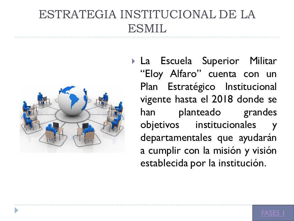 ESTRATEGIA INSTITUCIONAL DE LA ESMIL La Escuela Superior Militar Eloy Alfaro cuenta con un Plan Estratégico Institucional vigente hasta el 2018 donde