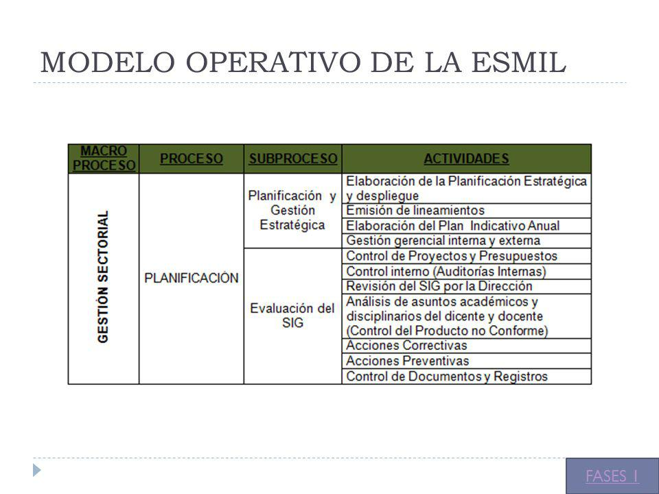 MODELO OPERATIVO DE LA ESMIL FASES 1