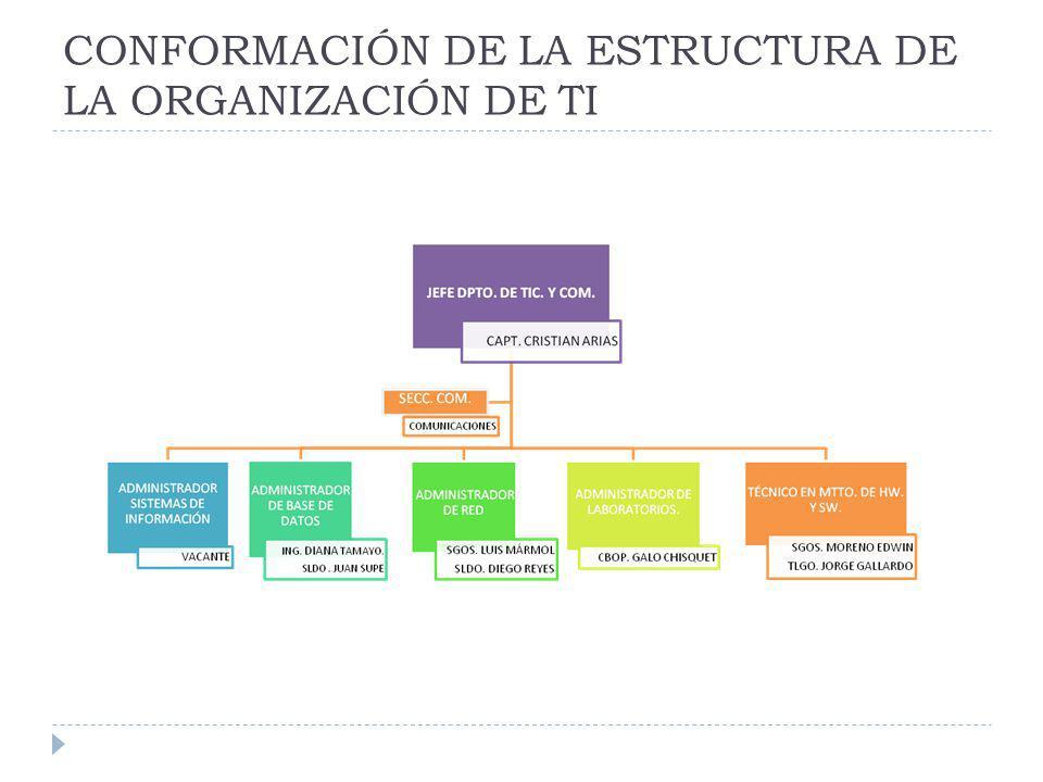 CONFORMACIÓN DE LA ESTRUCTURA DE LA ORGANIZACIÓN DE TI