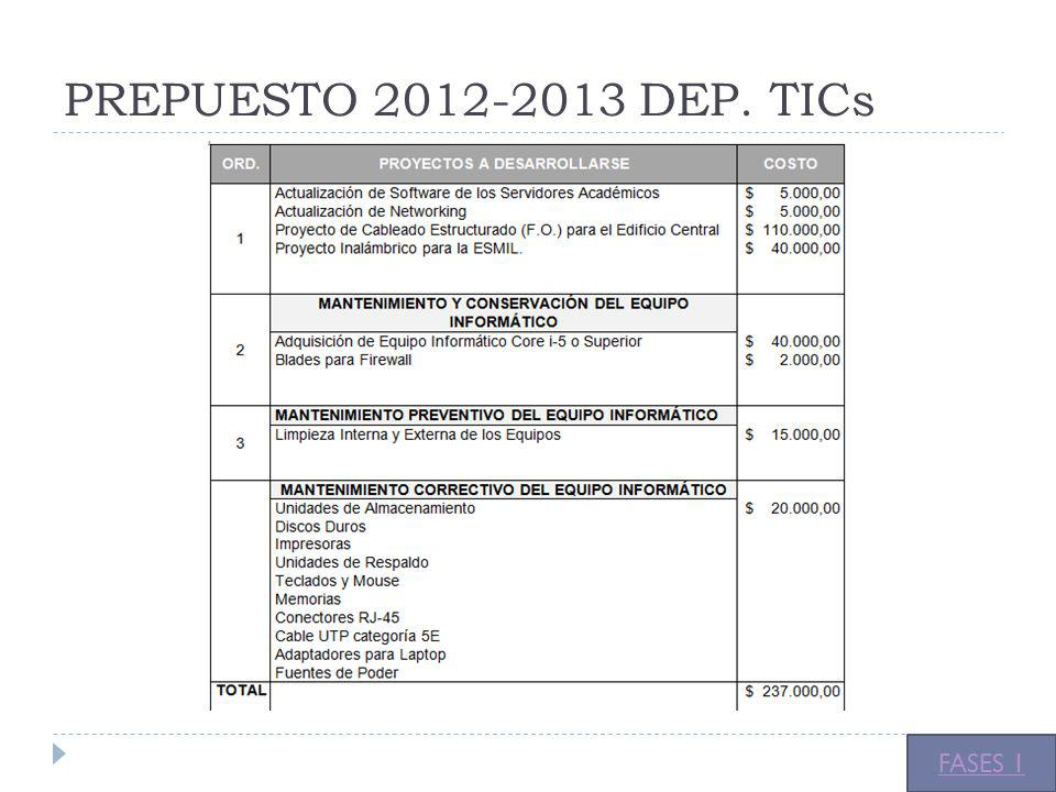 PREPUESTO 2012-2013 DEP. TICs FASES 1