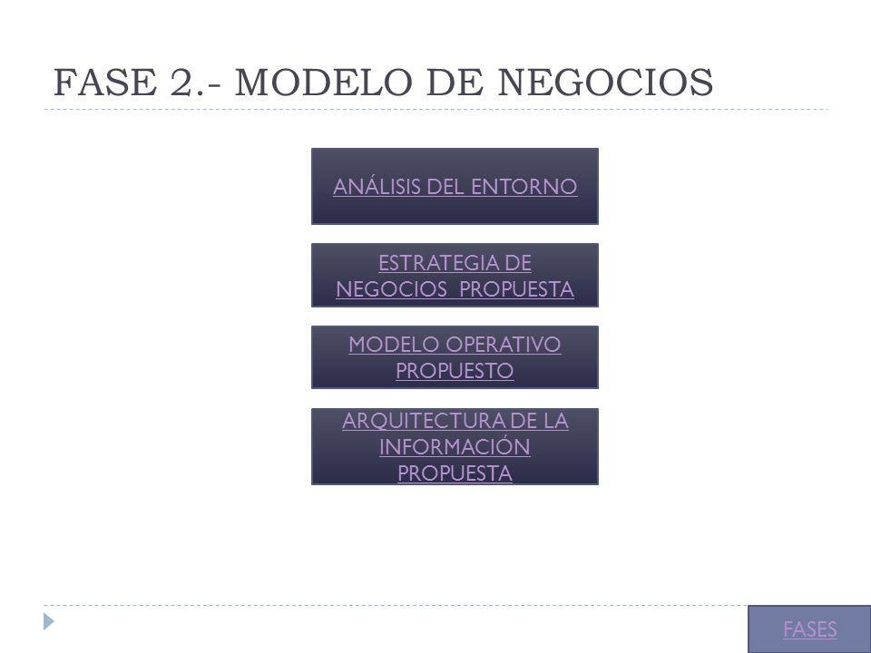 FASE 2.- MODELO DE NEGOCIOS ANÁLISIS DEL ENTORNO ESTRATEGIA DE NEGOCIOS PROPUESTA MODELO OPERATIVO PROPUESTO ARQUITECTURA DE LA INFORMACIÓN PROPUESTA