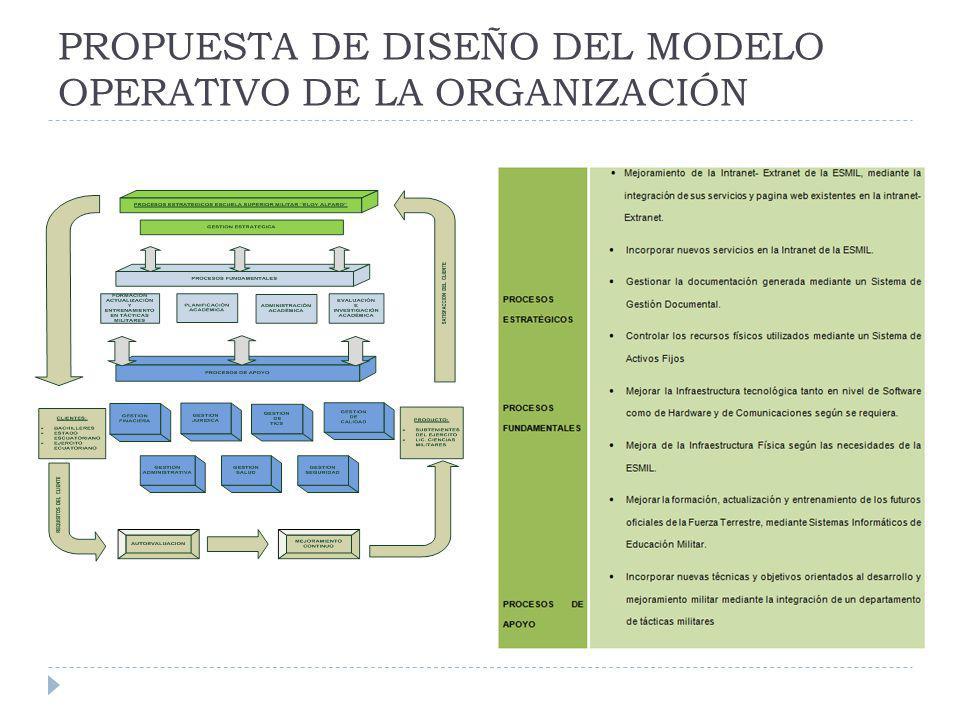 PROPUESTA DE DISEÑO DEL MODELO OPERATIVO DE LA ORGANIZACIÓN