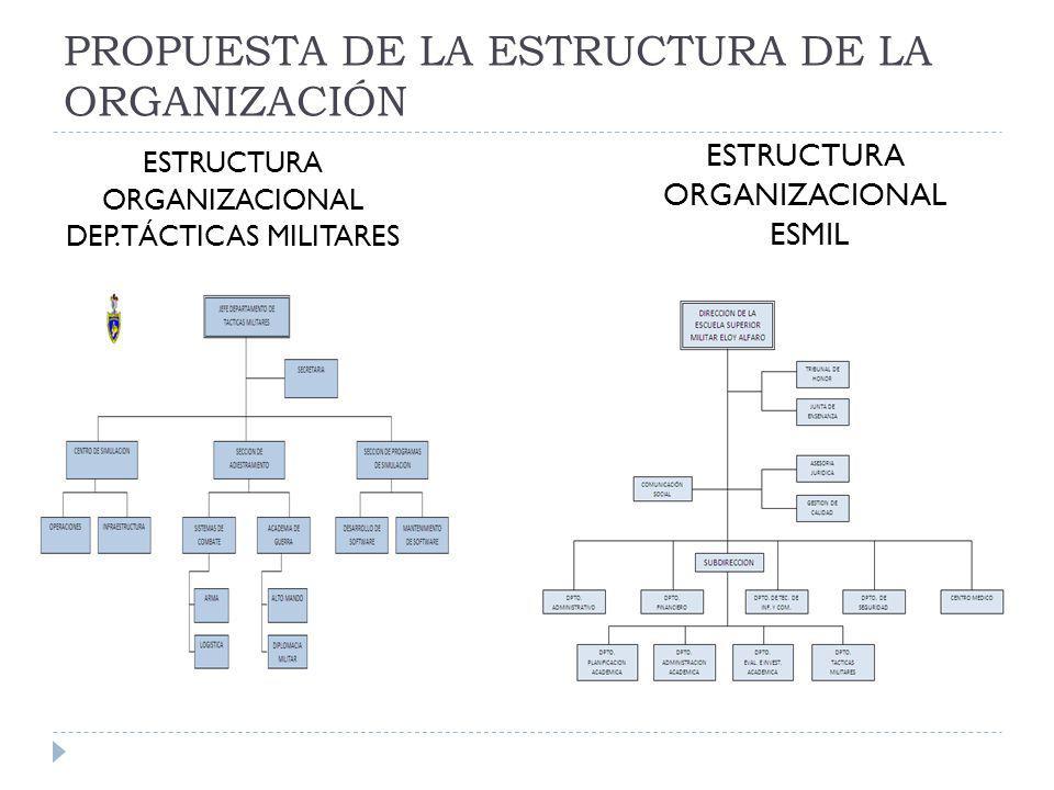 PROPUESTA DE LA ESTRUCTURA DE LA ORGANIZACIÓN ESTRUCTURA ORGANIZACIONAL DEP. TÁCTICAS MILITARES ESTRUCTURA ORGANIZACIONAL ESMIL