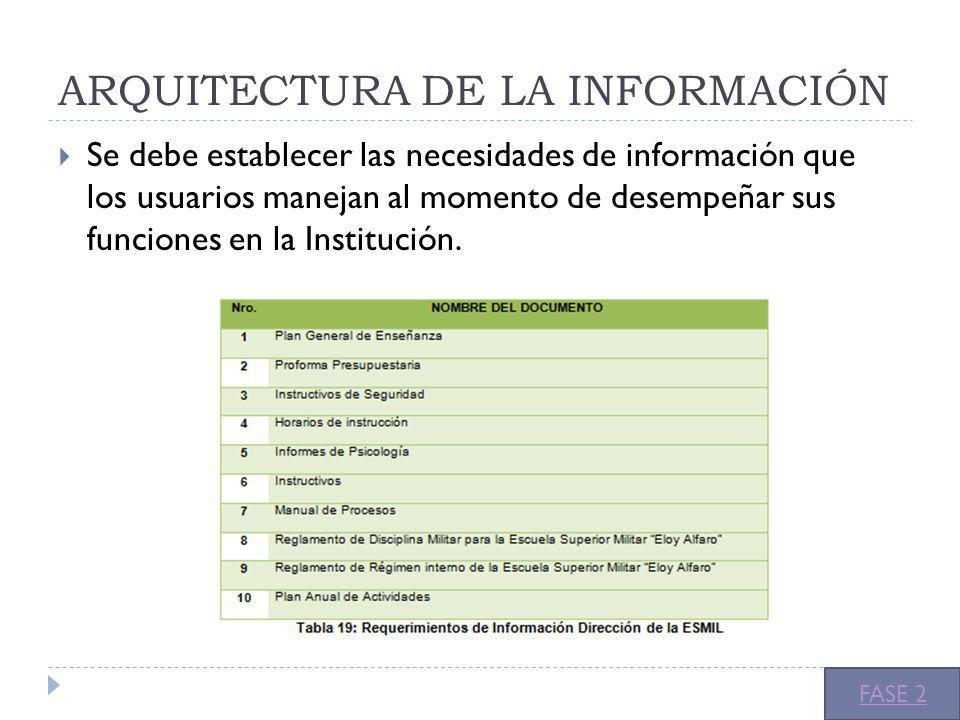 ARQUITECTURA DE LA INFORMACIÓN Se debe establecer las necesidades de información que los usuarios manejan al momento de desempeñar sus funciones en la