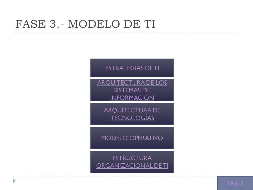FASE 3.- MODELO DE TI ESTRATEGIAS DE TI ARQUITECTURA DE LOS SISTEMAS DE INFORMACIÓN ARQUITECTURA DE TECNOLOGÍAS FASES MODELO OPERATIVO ESTRUCTURA ORGA