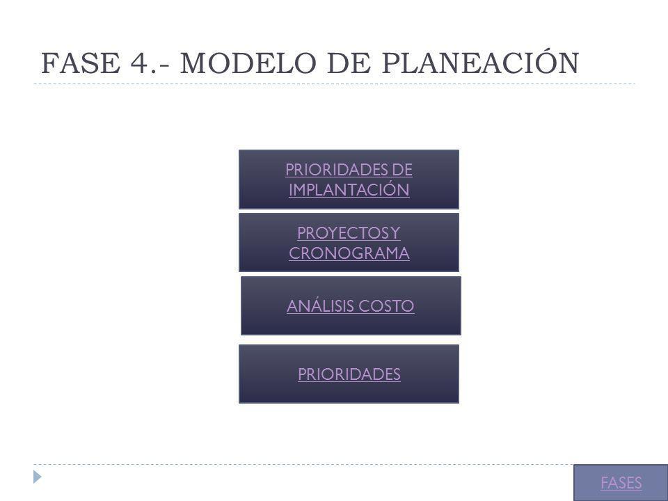 FASE 4.- MODELO DE PLANEACIÓN PRIORIDADES DE IMPLANTACIÓN PROYECTOS Y CRONOGRAMA FASES ANÁLISIS COSTO PRIORIDADES